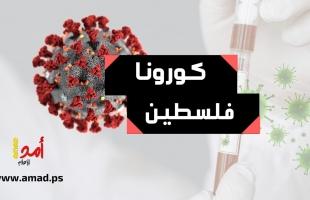 """الصحة الفلسطينية: (9) حالات وفاة و(270) إصابة بـ""""كورونا"""" في الضفة وقطاع غزة"""